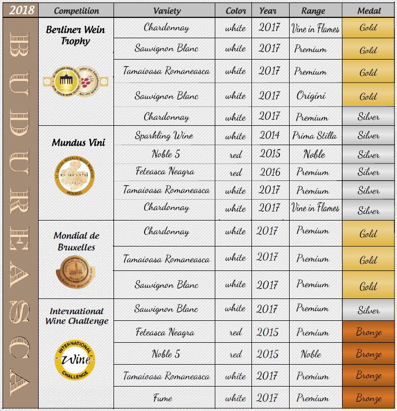 budureasca winemaker - medals 1
