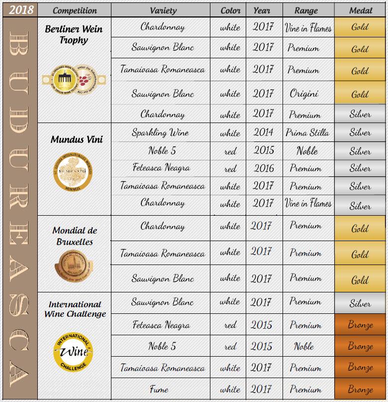 budureasca winemaker - medals 1