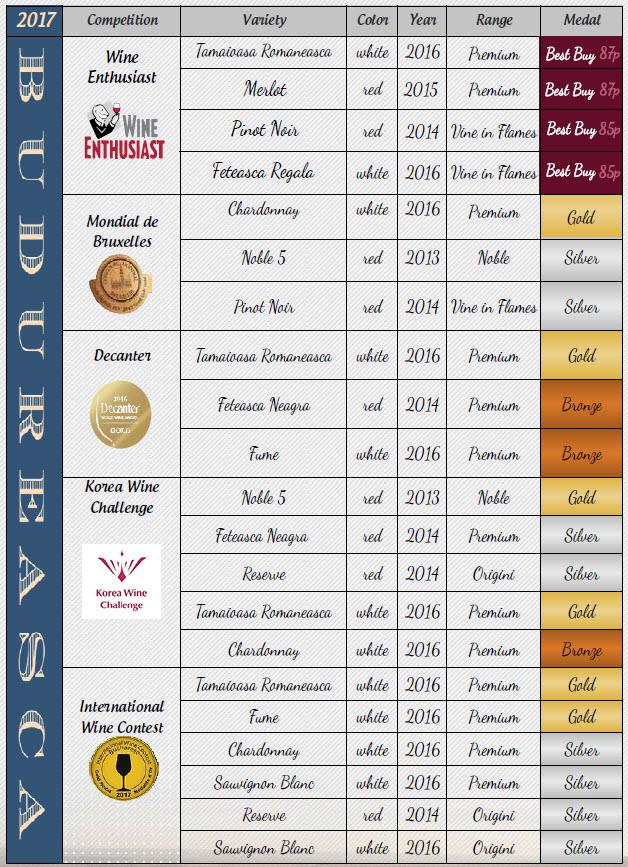 budureasca winemaker - medals 2