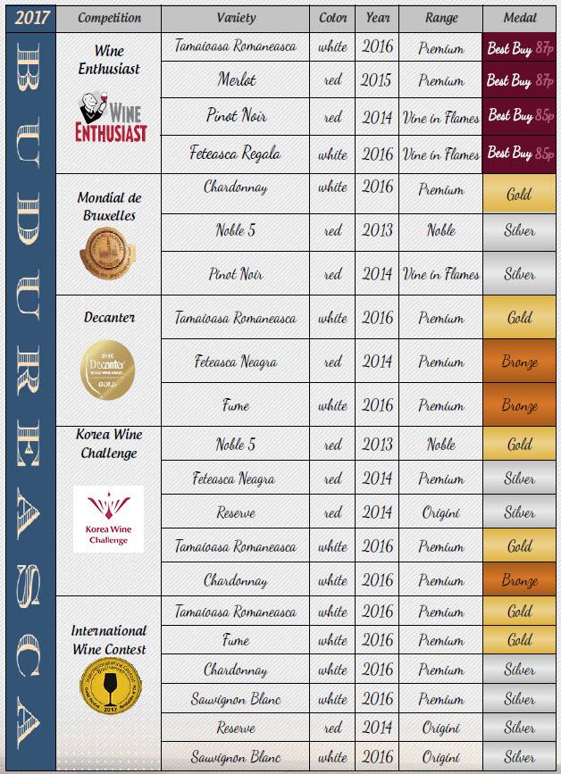 budureasca winemaker - medals 2